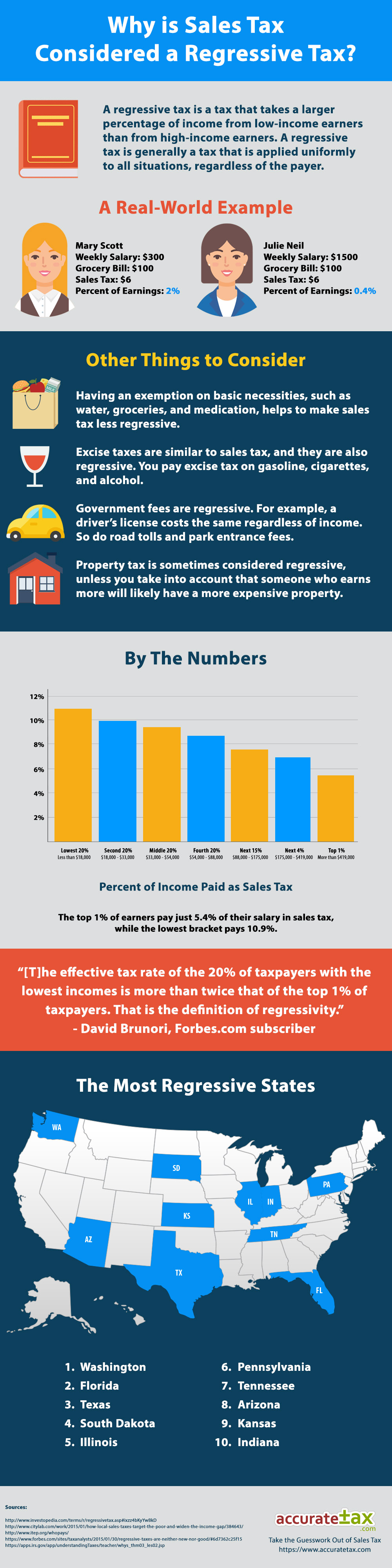 sales tax infographic